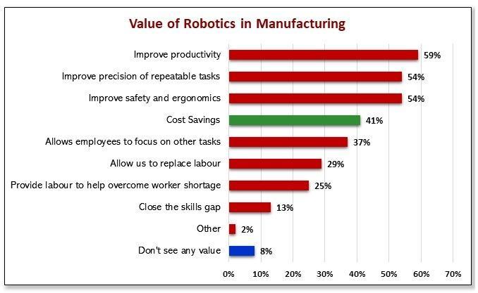 Robotics in Manufacturing